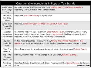 PopularTeaBrandIngredients