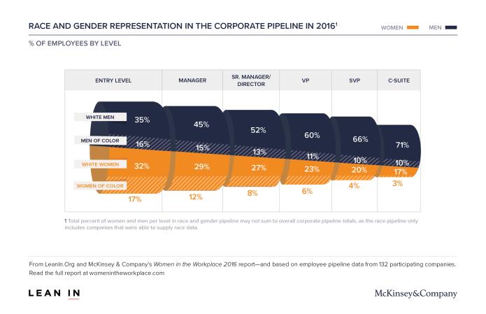 womenintheworkplace2016_3_corporate-pipeline_race_gender