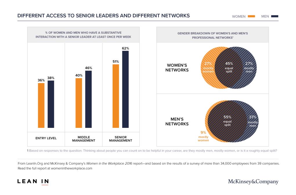 womenintheworkplace2016_5_networks